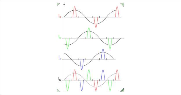 领步有源滤波器厂家揭秘-相线电流与零线电流的关系