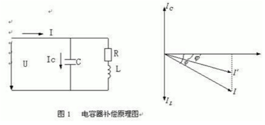 即将电容器组分组安装在车间配电室或变电所各分路出线上,它可与工厂