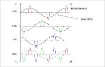 揭秘:负载三相平衡零线电流过大的原因
