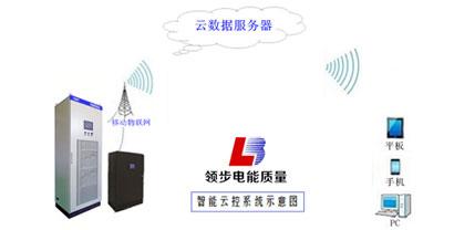 物联网智能云控新技术